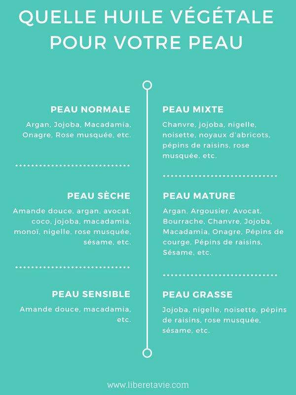 Les huiles végétales, la solution à la fois simple, minimaliste, naturelle, zéro déchet et économique pour une peau et des cheveux beaux et en bonne santé